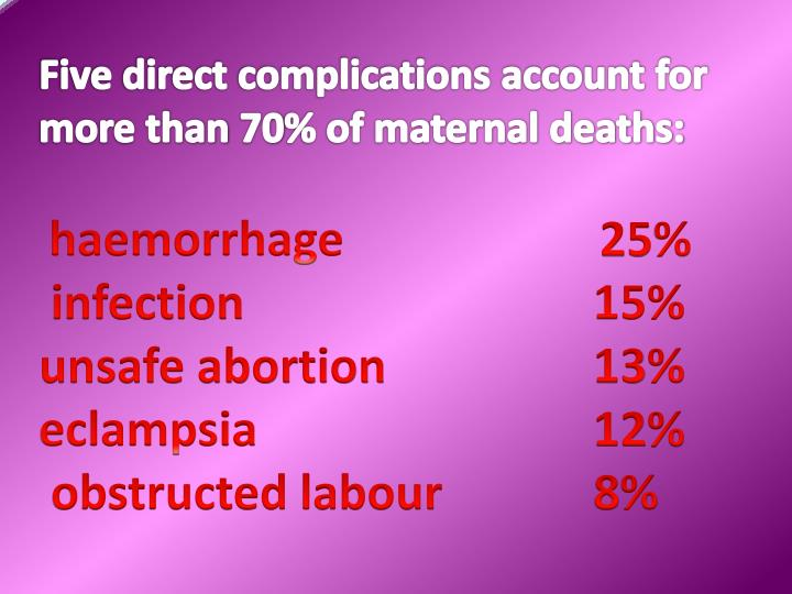 Five direct complications account for more than 70% of maternal deaths