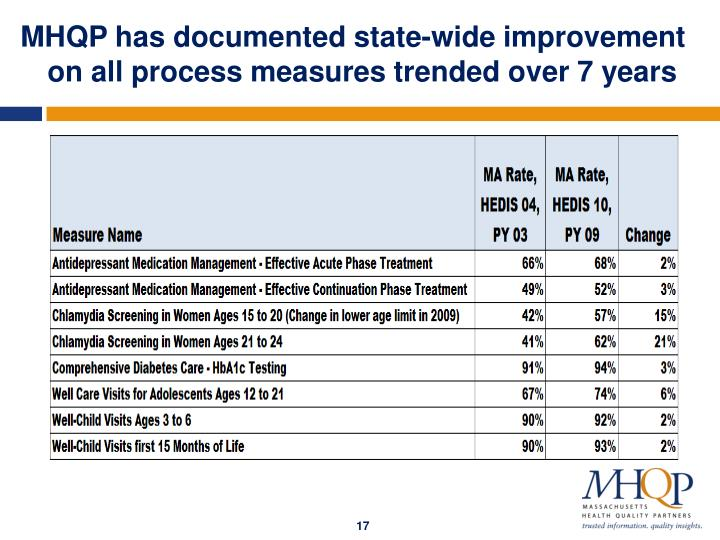 MHQP has documented state-wide improvement on all process measures trended over 7 years