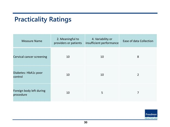 Practicality Ratings