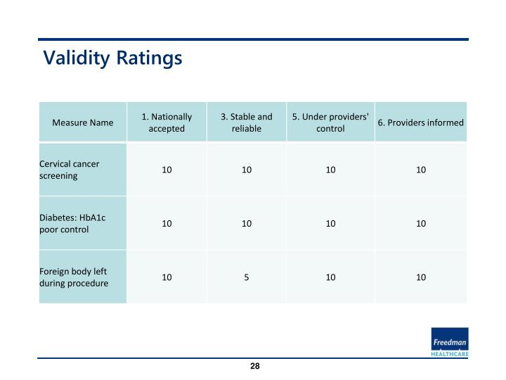 Validity Ratings