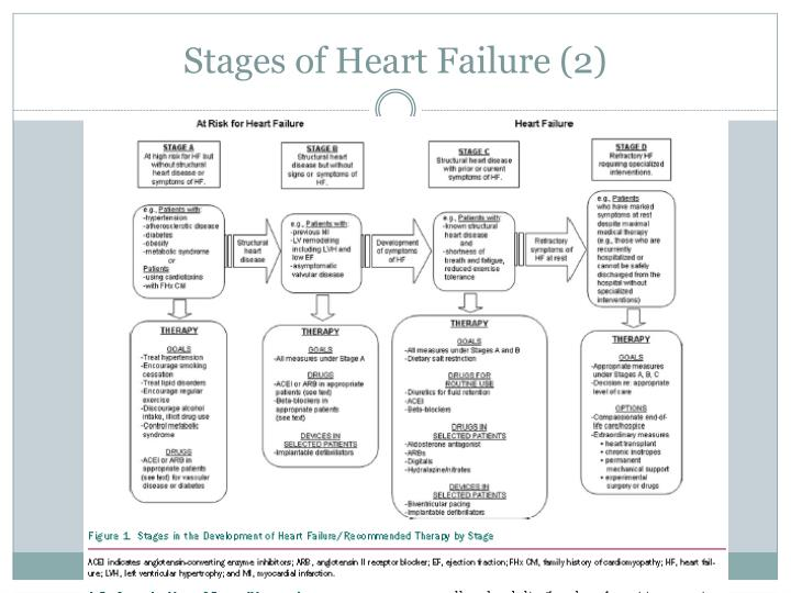Stages of Heart Failure (2)