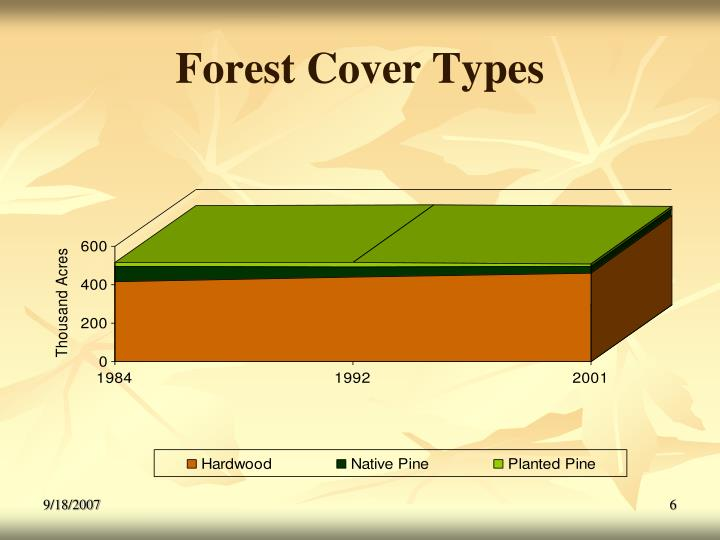 Forest Cover Types