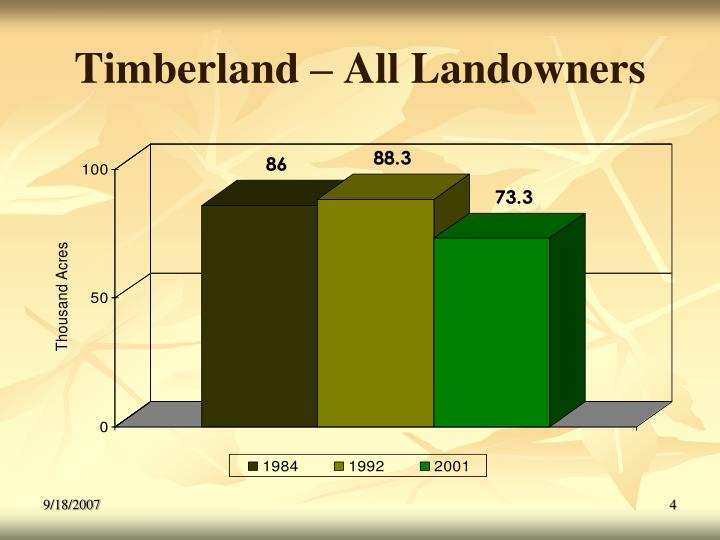 Timberland – All Landowners