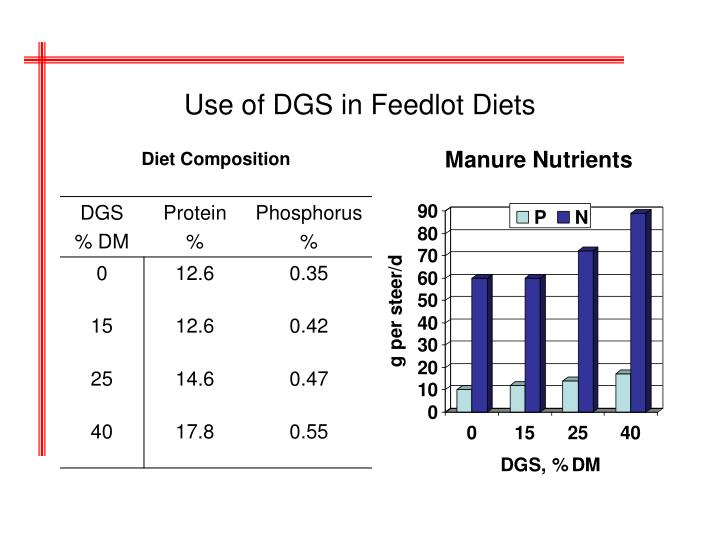 Use of DGS in Feedlot Diets