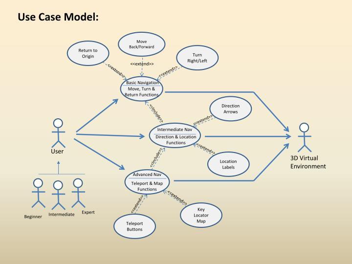 Use Case Model: