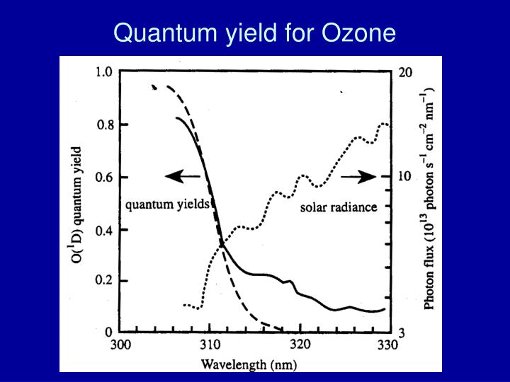 Quantum yield for Ozone