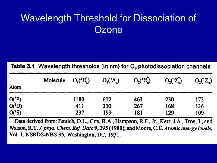 Wavelength Threshold for Dissociation of Ozone
