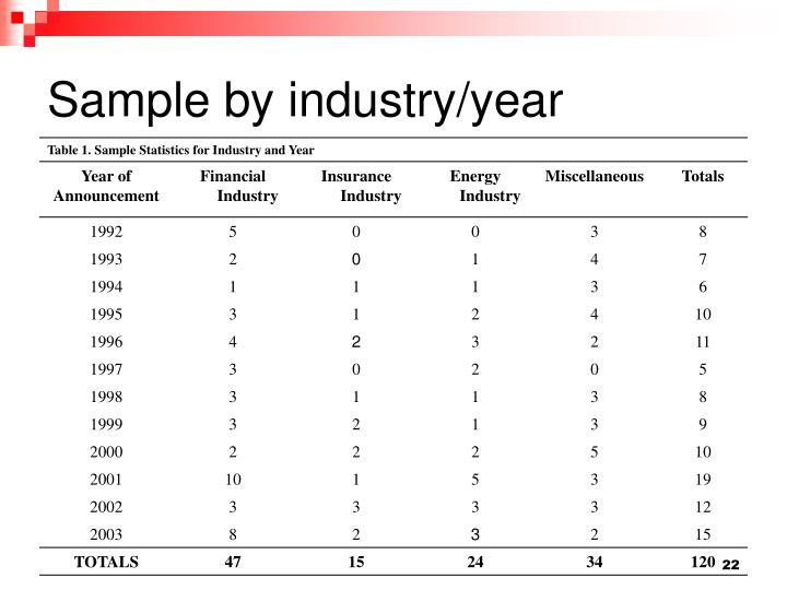 Sample by industry/year