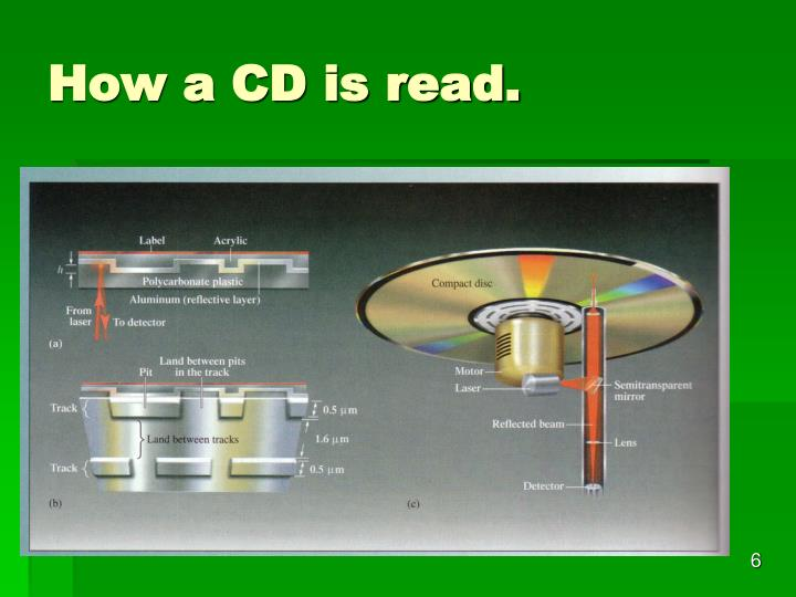 How a CD is read.