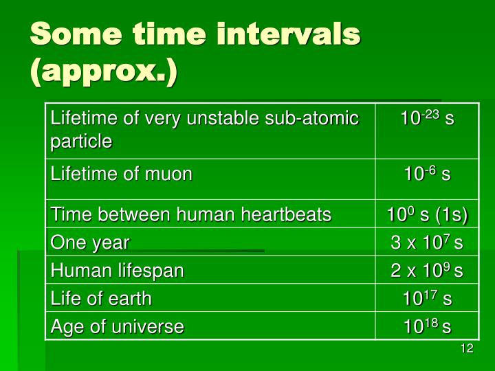 Some time intervals (approx.)
