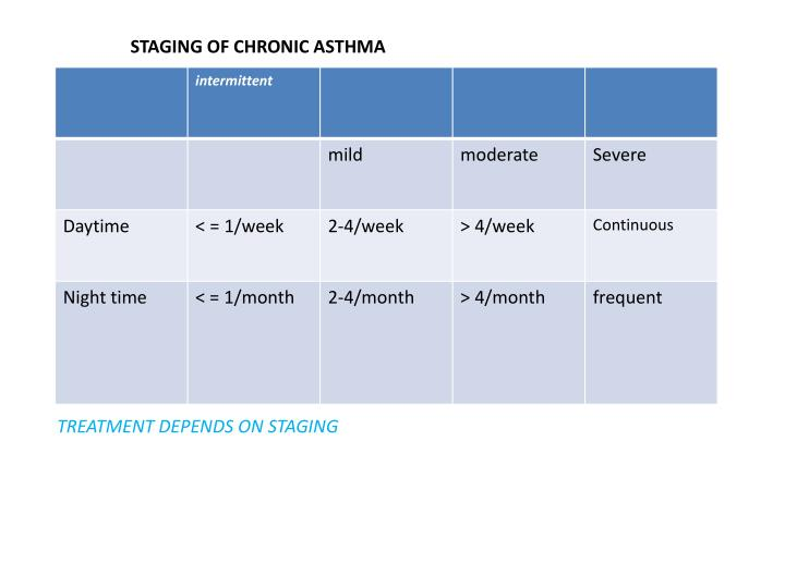 STAGING OF CHRONIC ASTHMA