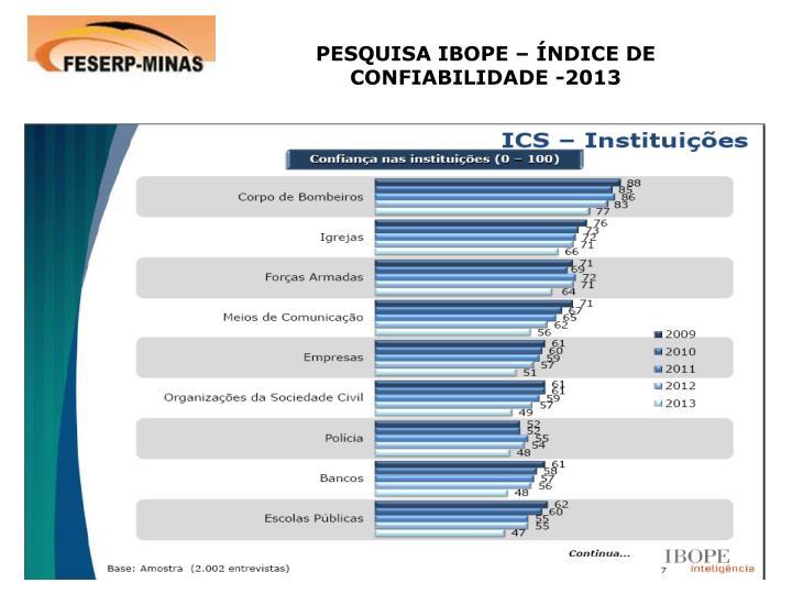 PESQUISA IBOPE – ÍNDICE DE CONFIABILIDADE