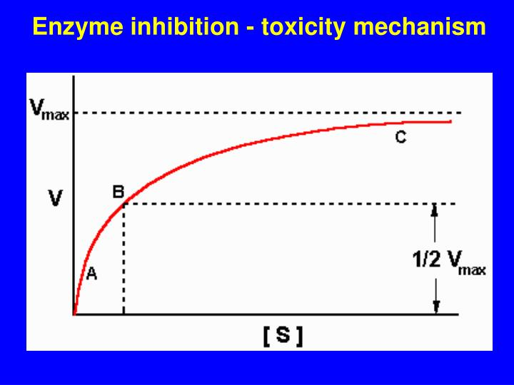 Enzyme inhibition - toxicity mechanism