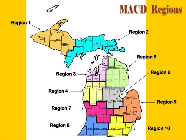 MACD  Regions
