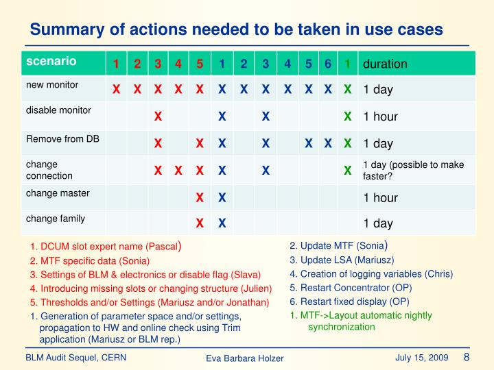 Summary of actions needed to be taken in use cases