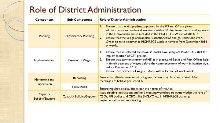 Role of District Administration