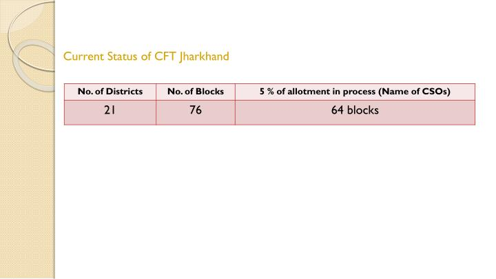 Current Status of CFT Jharkhand