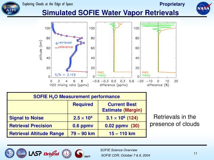 Simulated SOFIE Water Vapor Retrievals