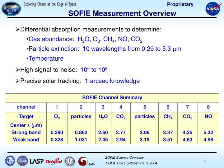 SOFIE Measurement Overview