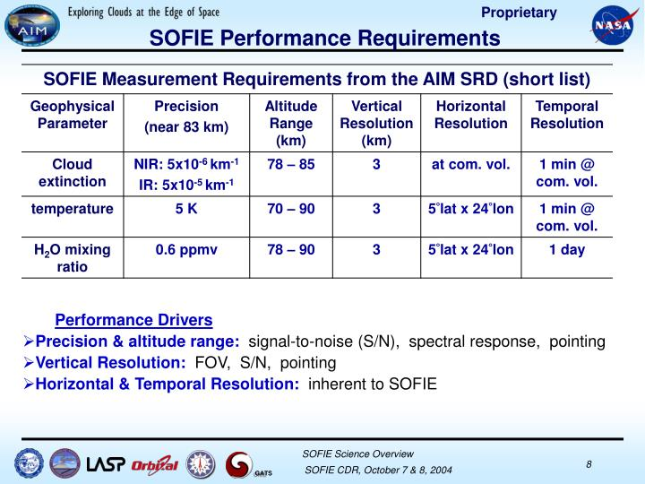 SOFIE Performance Requirements