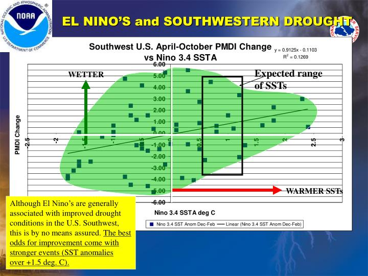 EL NINO'S and SOUTHWESTERN DROUGHT