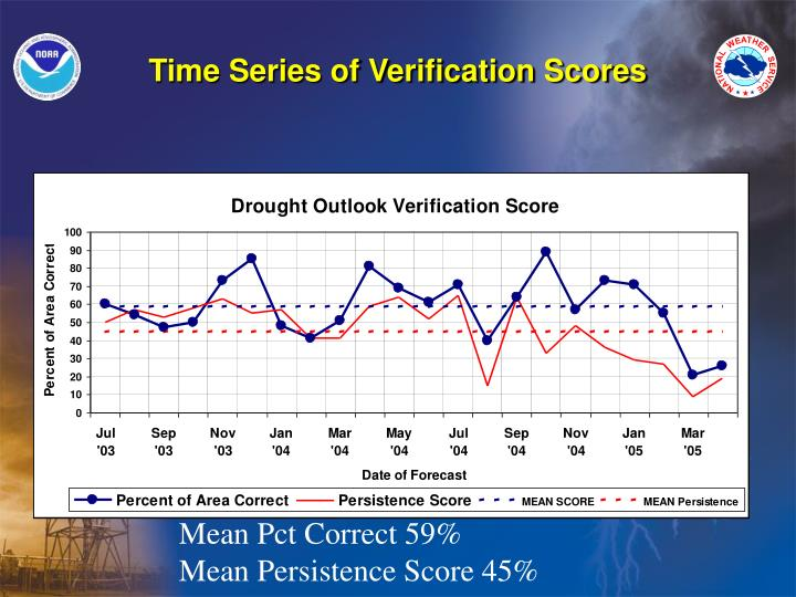 Time Series of Verification Scores