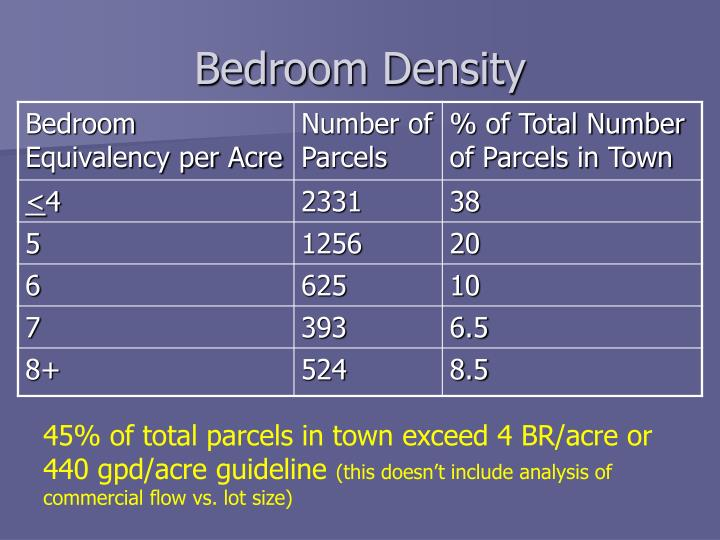 Bedroom Density
