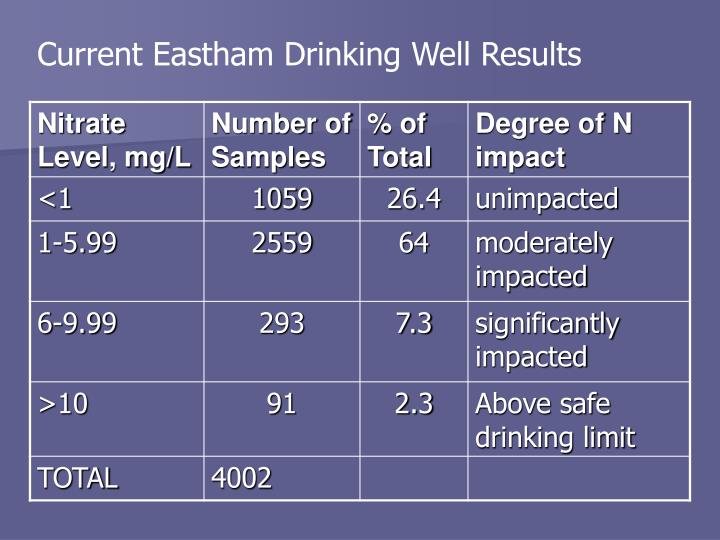 Current Eastham Drinking Well Results