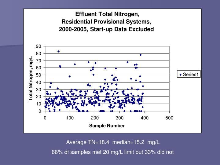 Average TN=18.4  median=15.2  mg/L