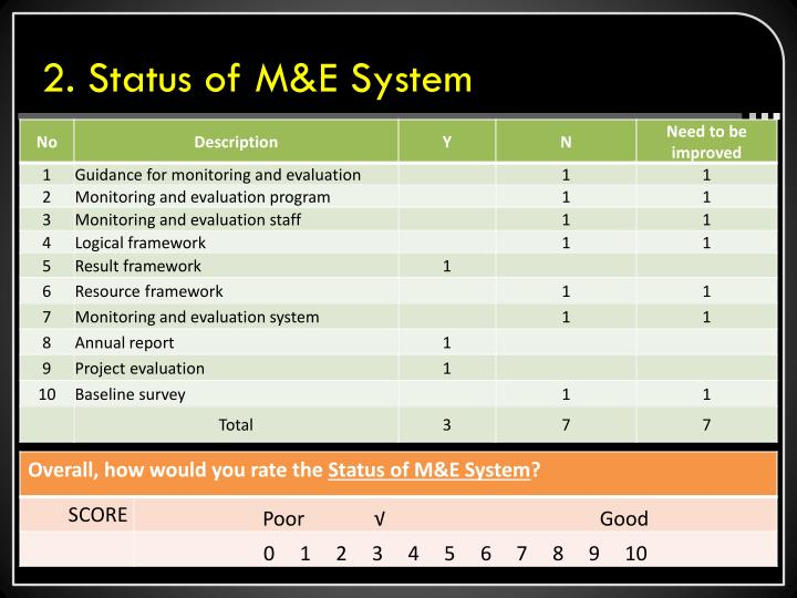 2 status of m e system
