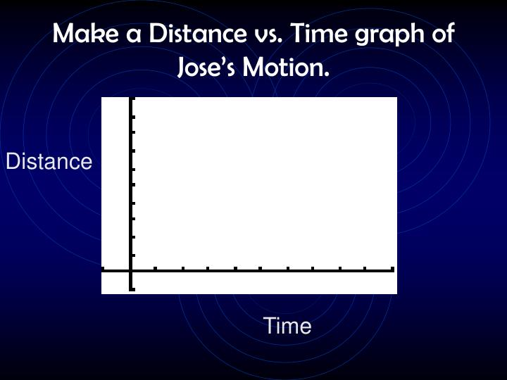 Make a Distance vs. Time graph of Jose's Motion.