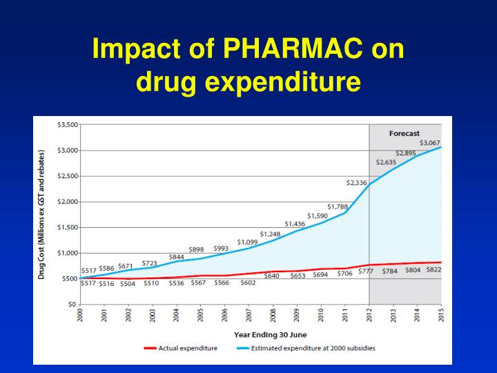 Impact of PHARMAC on drug expenditure