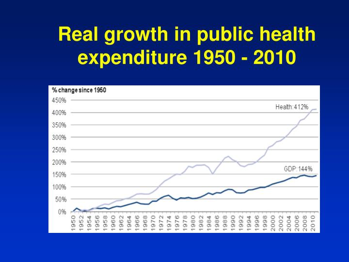 Real growth in public health expenditure 1950 2010