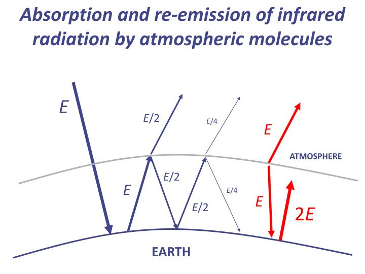 Absorption and re-emission of infrared radiation by atmospheric molecules