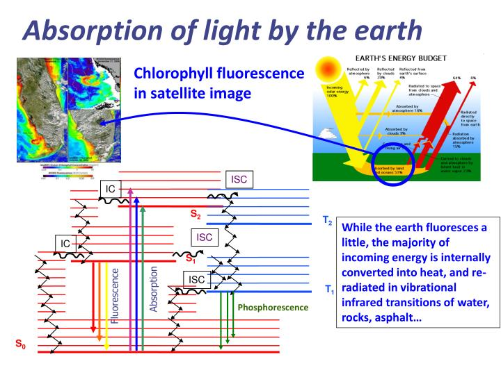 Absorption of light by the earth