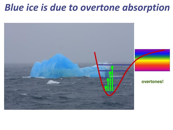 Blue ice is due to overtone absorption