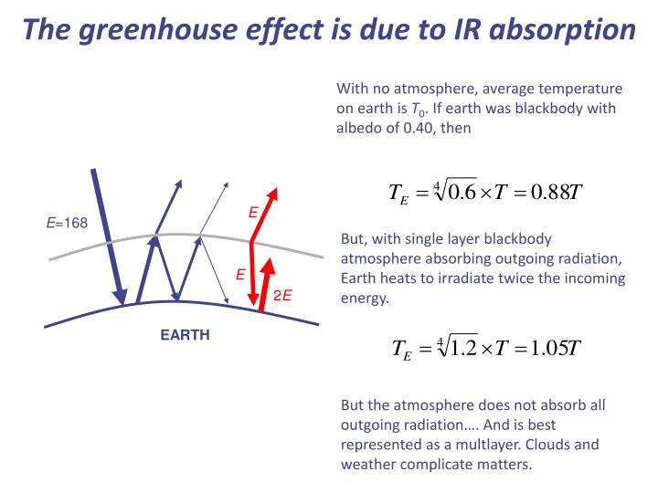 The greenhouse effect is due to IR absorption