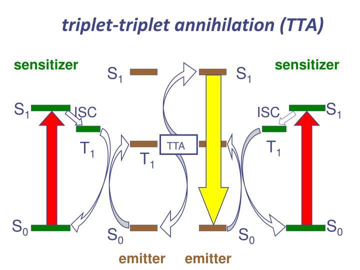triplet-triplet annihilation (TTA)