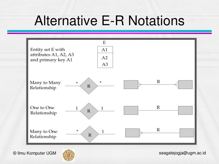 Alternative E-R Notations