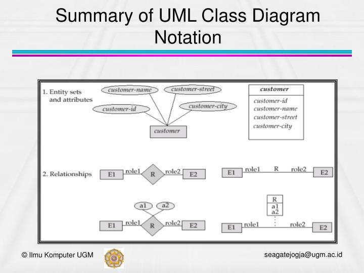 Summary of UML Class Diagram Notation
