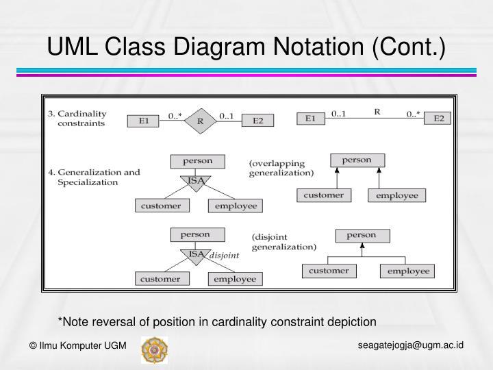 UML Class Diagram Notation (Cont.)