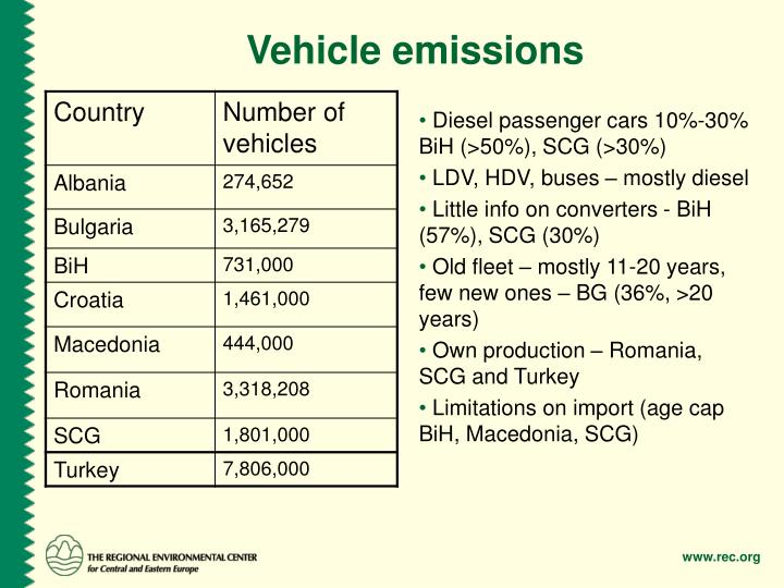 Vehicle emissions