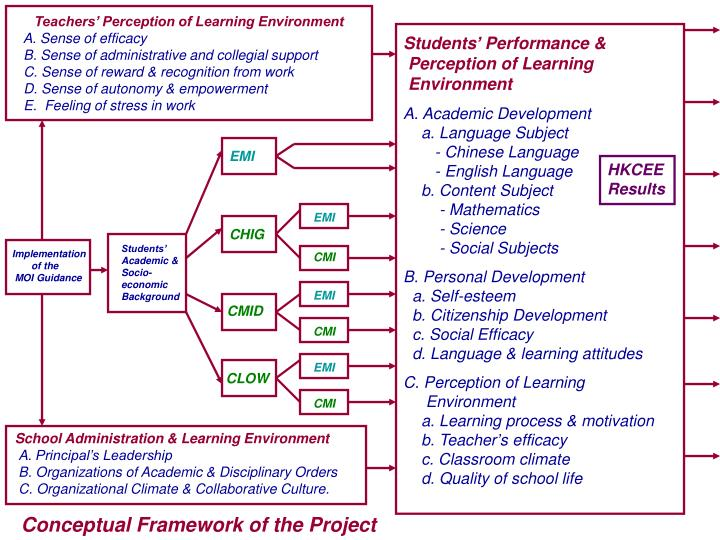 Teachers' Perception of Learning Environment