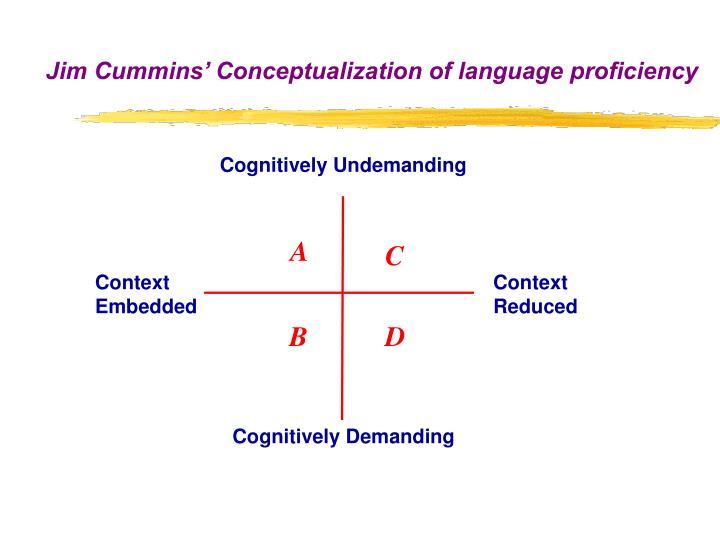 Jim Cummins' Conceptualization of language proficiency