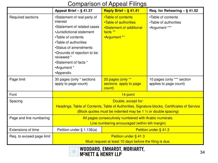Comparison of Appeal Filings