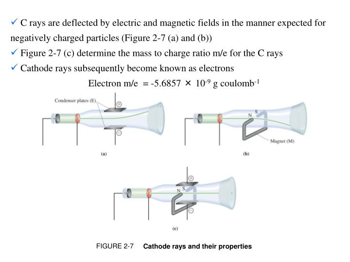 C rays are deflected by electric and magnetic fields in the manner expected for negatively charged particles (Figure 2-7 (a) and (b))