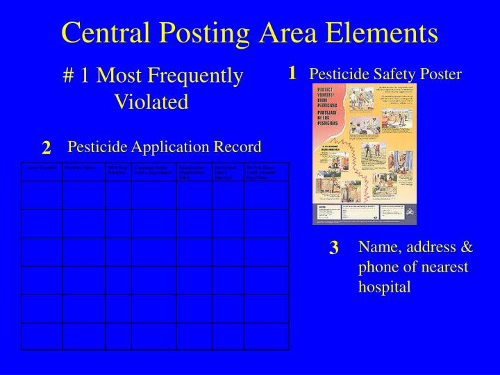 Central Posting Area Elements