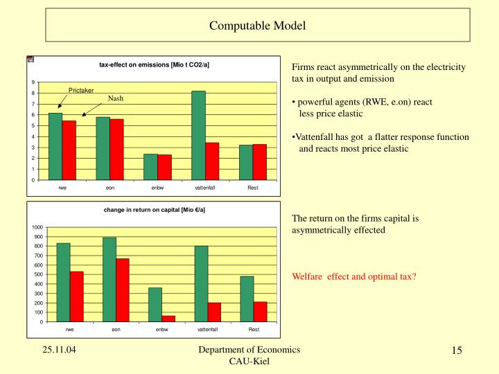 Computable Model
