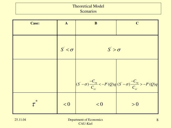 Theoretical Model