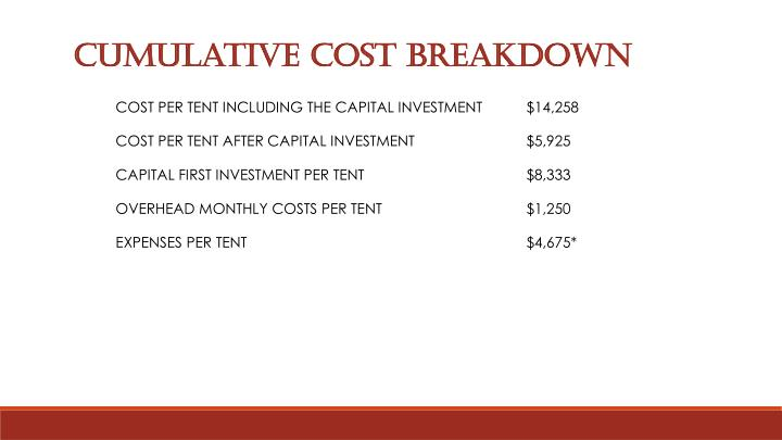 Cumulative Cost breakdown